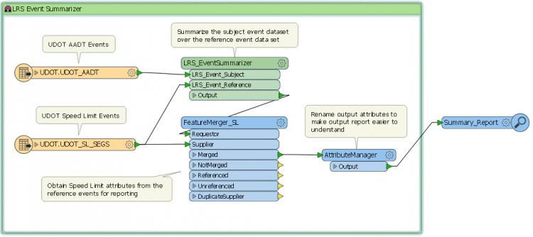 LRS_EventSummarizer Sample Workflow